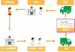 「日本卵巣組織凍結保存センター」の役割は? 費用は約60万円、卵巣の保管は年間10万円の画像1