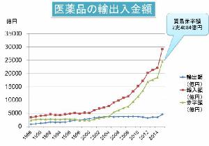 日本の医薬品貿易赤字額は年間で2.46兆円! 乏しすぎる医薬品開発戦略の画像1